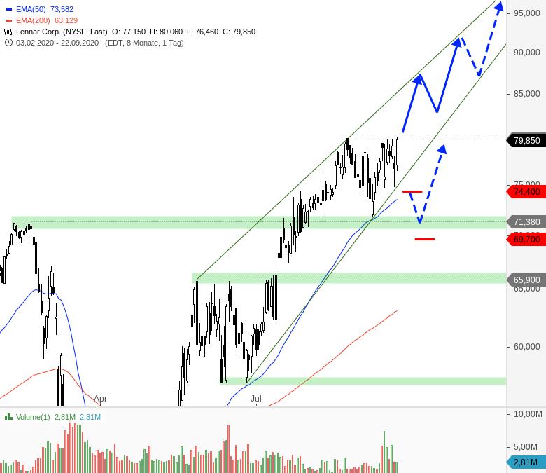 Rainman-Trading-Diese-US-Aktien-könnten-direkt-wieder-durchstarten-Chartanalyse-André-Rain-GodmodeTrader.de-4
