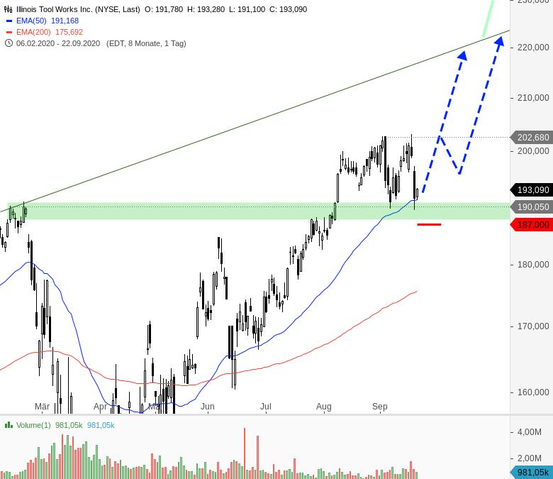Rainman-Trading-Diese-US-Aktien-könnten-direkt-wieder-durchstarten-Chartanalyse-André-Rain-GodmodeTrader.de-5