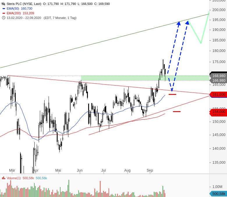 Rainman-Trading-Diese-US-Aktien-könnten-direkt-wieder-durchstarten-Chartanalyse-André-Rain-GodmodeTrader.de-6