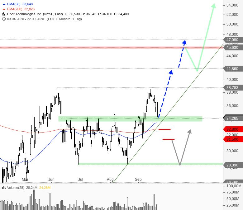 Rainman-Trading-Diese-US-Aktien-könnten-direkt-wieder-durchstarten-Chartanalyse-André-Rain-GodmodeTrader.de-7