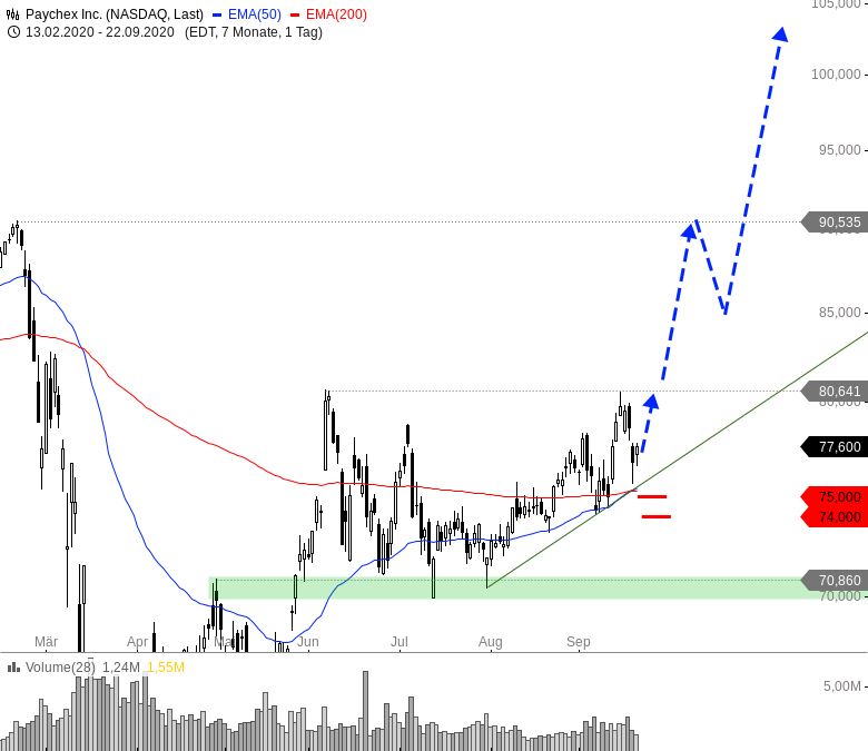 Rainman-Trading-Diese-US-Aktien-könnten-direkt-wieder-durchstarten-Chartanalyse-André-Rain-GodmodeTrader.de-8