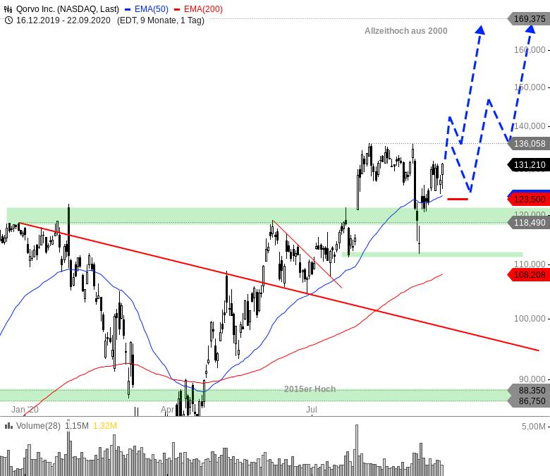 Rainman-Trading-Diese-US-Aktien-könnten-direkt-wieder-durchstarten-Chartanalyse-André-Rain-GodmodeTrader.de-9