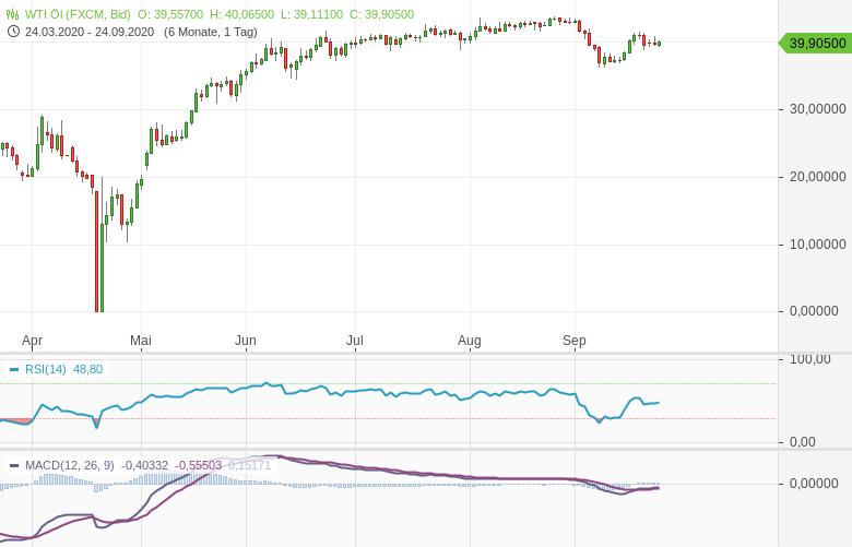 US-Energiebehörde-EIA-erwartet-Gleichgewicht-am-Ölmarkt-Bernd-Lammert-GodmodeTrader.de-1