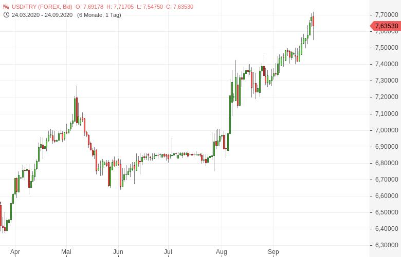 Türkische-Notenbank-weiß-doch-noch-zu-überraschen-Bernd-Lammert-GodmodeTrader.de-1