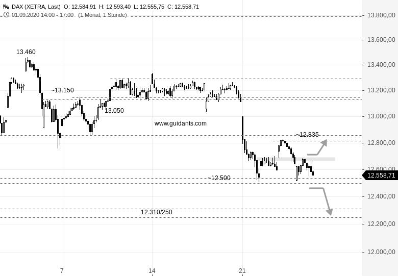 DAX-intraday-Marktteilnehmer-sind-weiterhin-hin-und-hergerissen-Chartanalyse-Rene-Berteit-GodmodeTrader.de-1