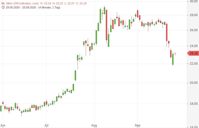 Gold-Silber-Erholung-vom-Ausverkauf-Tomke-Hansmann-GodmodeTrader.de-2