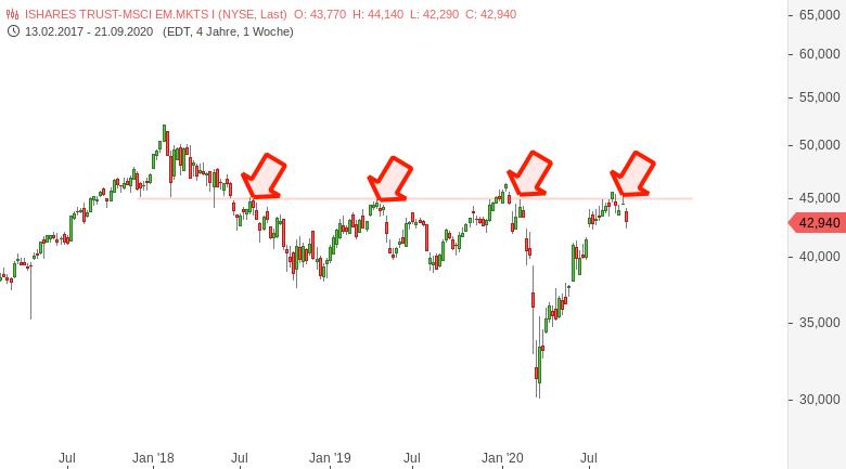 Emerging-Market-Index-Entscheidender-Widerstand-angelaufen-Chartanalyse-Harald-Weygand-GodmodeTrader.de-1