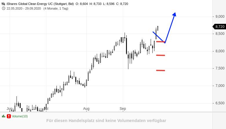 Charttechnischer-Doppelpack-mit-einem-starken-Ausbruchstrade-Rene-Berteit-GodmodeTrader.de-2