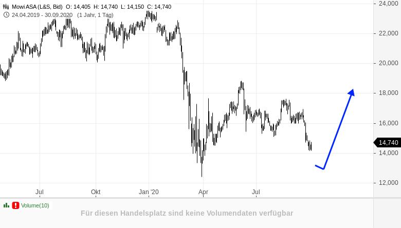 Zwei-Ausbruchskandidaten-und-ein-Bär-Rene-Berteit-GodmodeTrader.de-3
