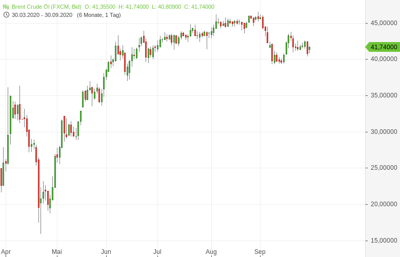 Selbst-die-Insider-glauben-nicht-an-eine-baldige-Ölpreiserholung-Bernd-Lammert-GodmodeTrader.de-1