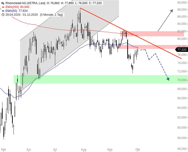 Rheinmetall Aktie Prognose