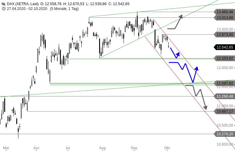 MAYDAY-Die-2-Verkaufswelle-Europas-Indizes-im-Check-Chartanalyse-Thomas-May-GodmodeTrader.de-1