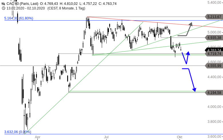 MAYDAY-Die-2-Verkaufswelle-Europas-Indizes-im-Check-Chartanalyse-Thomas-May-GodmodeTrader.de-3
