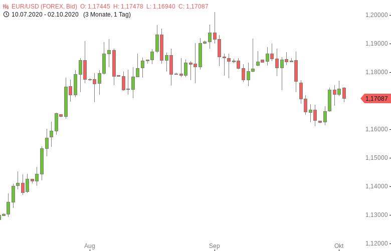 FX-Mittagsbericht-US-Dollar-zum-Wochenschluss-gefragt-Tomke-Hansmann-GodmodeTrader.de-1