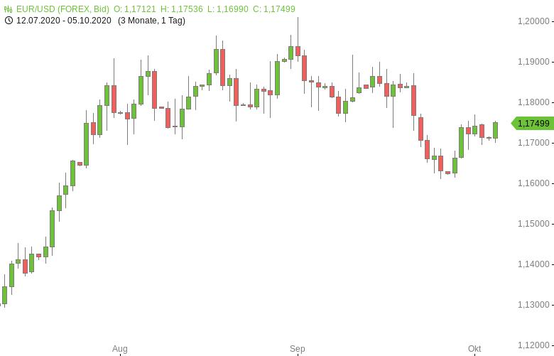 FX-Mittagsbericht-US-Dollar-startet-schwächer-in-die-Woche-Tomke-Hansmann-GodmodeTrader.de-1