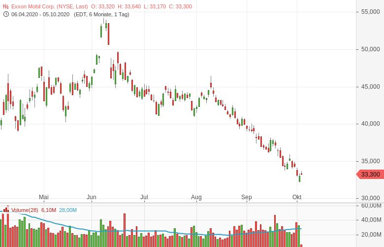 Aktienkurs Exxon Mobil