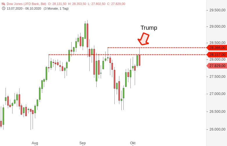 Der-Markt-schmiert-intraday-ab-kein-US-Konjunkturpaket-laut-Trump-Chartanalyse-Harald-Weygand-GodmodeTrader.de-1