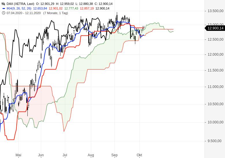 Sind-wir-schon-in-einem-Bärenmarkt-Chartanalyse-Oliver-Baron-GodmodeTrader.de-1
