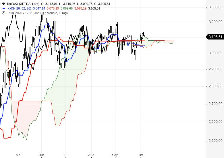 Sind-wir-schon-in-einem-Bärenmarkt-Chartanalyse-Oliver-Baron-GodmodeTrader.de-2