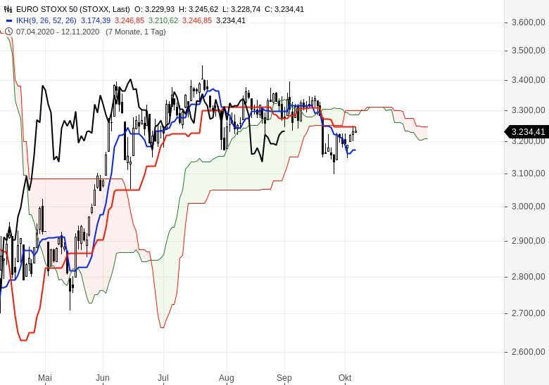 Sind-wir-schon-in-einem-Bärenmarkt-Chartanalyse-Oliver-Baron-GodmodeTrader.de-3