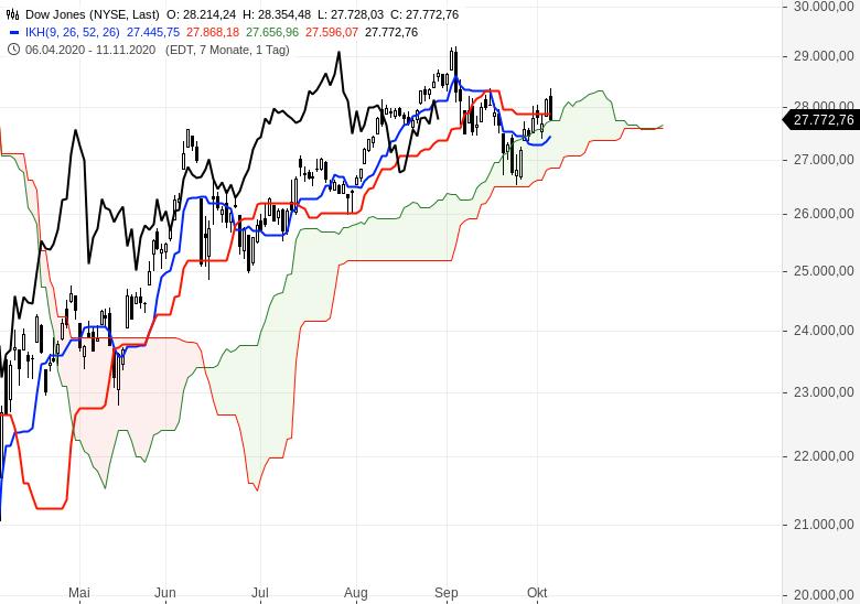 Sind-wir-schon-in-einem-Bärenmarkt-Chartanalyse-Oliver-Baron-GodmodeTrader.de-4