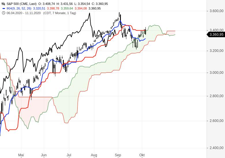 Sind-wir-schon-in-einem-Bärenmarkt-Chartanalyse-Oliver-Baron-GodmodeTrader.de-5