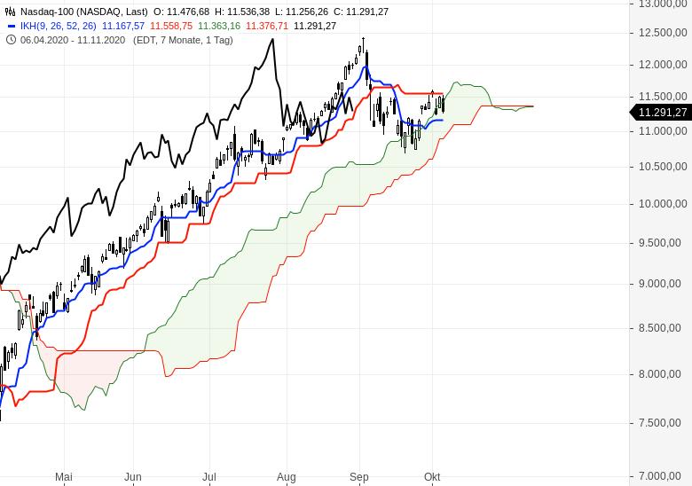 Sind-wir-schon-in-einem-Bärenmarkt-Chartanalyse-Oliver-Baron-GodmodeTrader.de-6