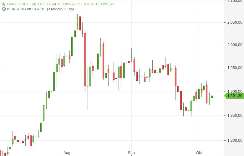 Gold-US-Konjunkturhilfen-weiterhin-Thema-Tomke-Hansmann-GodmodeTrader.de-1