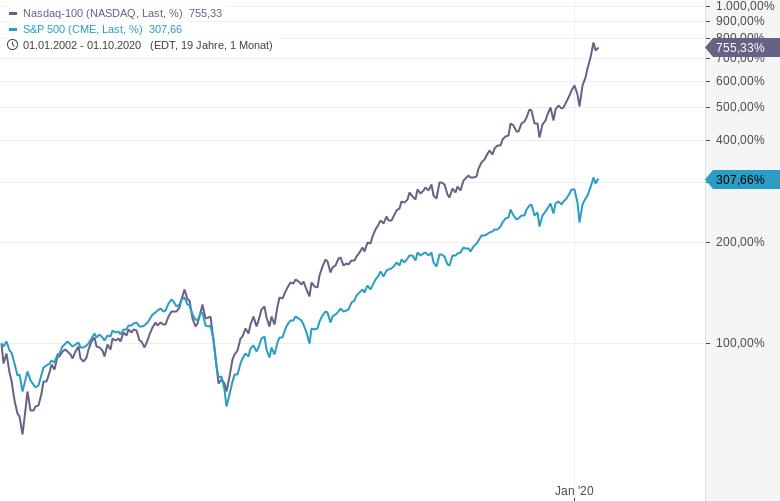 Aktien-Trading-Gewinne-laufen-lassen-Verluste-begrenzen-Oliver-Baron-GodmodeTrader.de-3