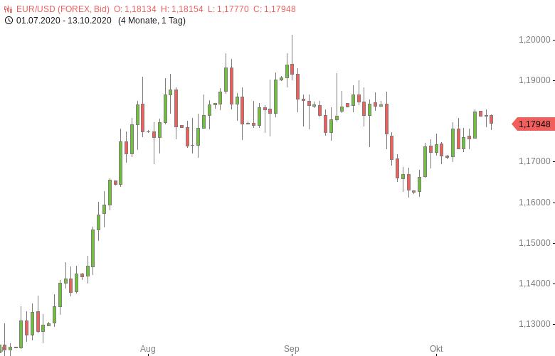 EUR-USD-ZEW-Konjunkturerwartungen-sinken-erheblich-Chartanalyse-Tomke-Hansmann-GodmodeTrader.de-1