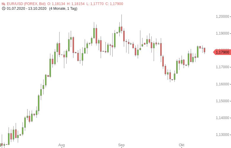 FX-Mittagsbericht-US-Dollar-erholt-sich-leicht-Tomke-Hansmann-GodmodeTrader.de-1