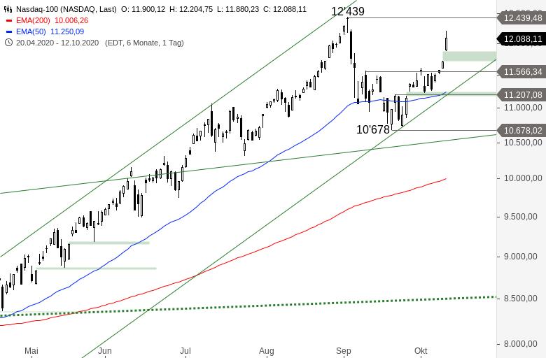 NASDAQ-100-Starker-Anstieg-Chartanalyse-Alexander-Paulus-GodmodeTrader.de-1