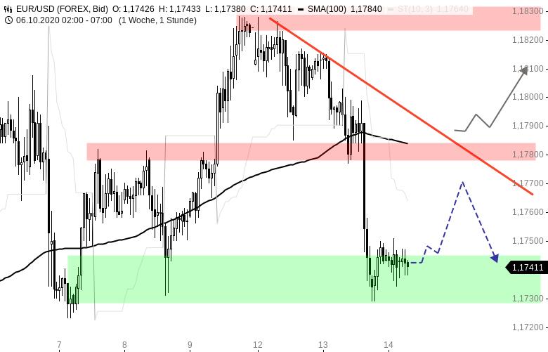 EUR-USD-Tagesausblick-Die-Bären-sind-zurück-Chartanalyse-Henry-Philippson-GodmodeTrader.de-1