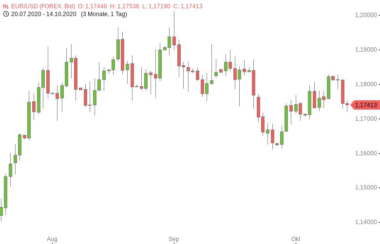 FX-Mittagsbericht-US-Dollar-im-Seitwärtsschritt-Tomke-Hansmann-GodmodeTrader.de-1