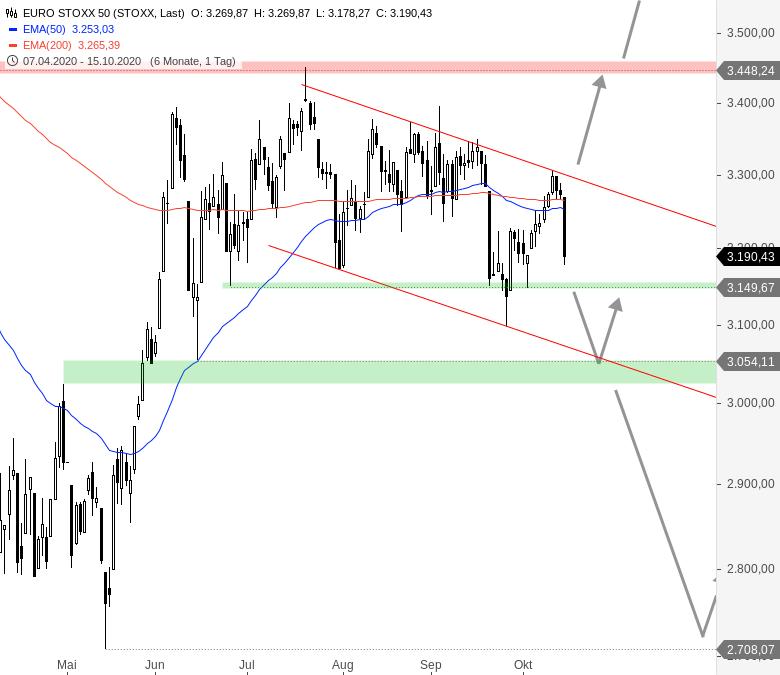 DAX-EURO-STOXX-50-CAC-40-Europäische-Börsen-brechen-ein-Chartanalyse-André-Rain-GodmodeTrader.de-1
