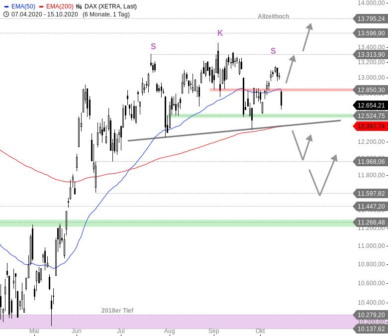 DAX-EURO-STOXX-50-CAC-40-Europäische-Börsen-brechen-ein-Chartanalyse-André-Rain-GodmodeTrader.de-2