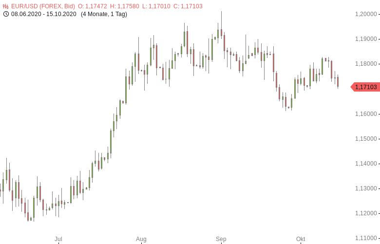 FX-Mittagsbericht-US-Dollar-als-sicherer-Hafen-gefragt-Tomke-Hansmann-GodmodeTrader.de-1