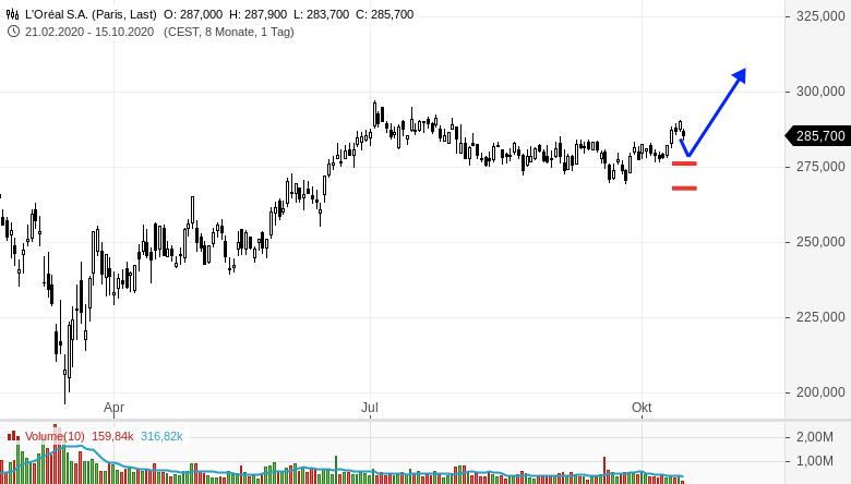 Von-diesen-drei-Aktien-gefällt-mir-eine-wirklich-gut-Rene-Berteit-GodmodeTrader.de-1