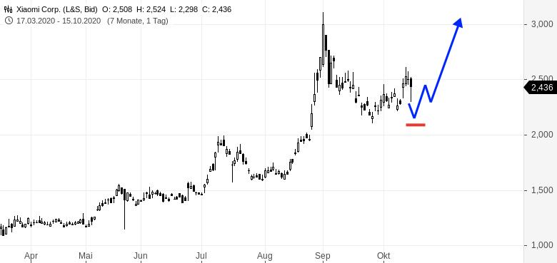 Von-diesen-drei-Aktien-gefällt-mir-eine-wirklich-gut-Rene-Berteit-GodmodeTrader.de-2