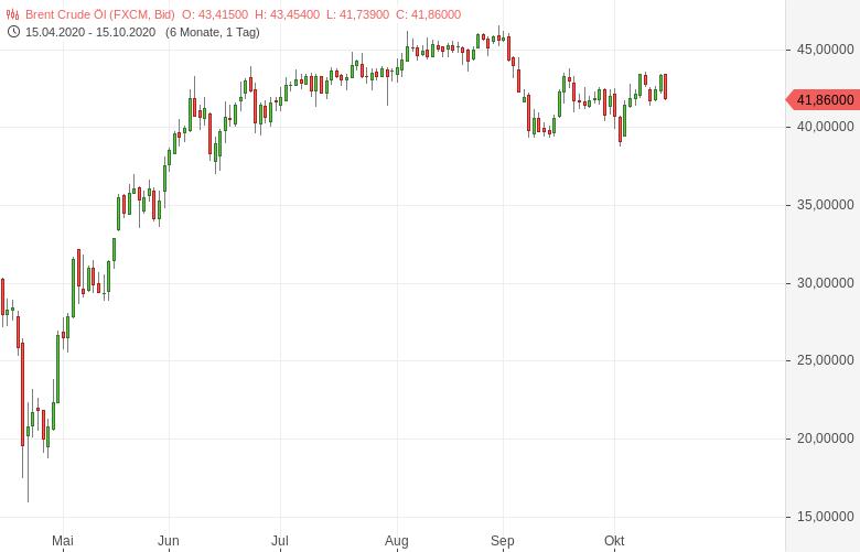 Ölmarkt-hat-keinen-Spielraum-mehr-Angebot-aufzunehmen-Bernd-Lammert-GodmodeTrader.de-1