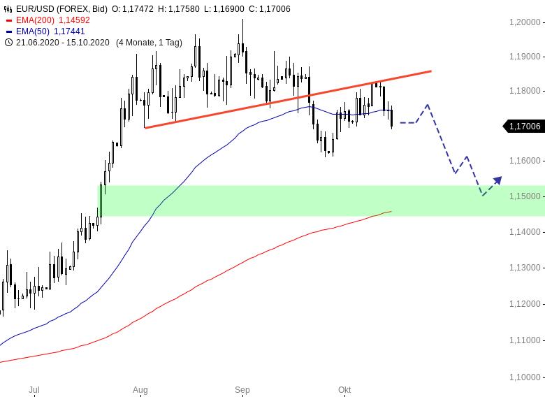 DEVISEN-King-Dollar-is-back-Chartanalyse-Henry-Philippson-GodmodeTrader.de-1