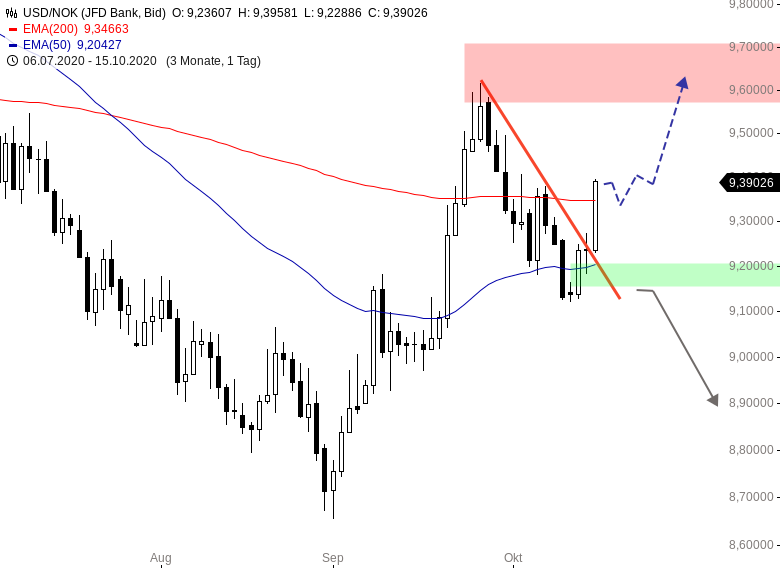 DEVISEN-King-Dollar-is-back-Chartanalyse-Henry-Philippson-GodmodeTrader.de-2