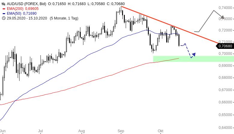 DEVISEN-King-Dollar-is-back-Chartanalyse-Henry-Philippson-GodmodeTrader.de-3