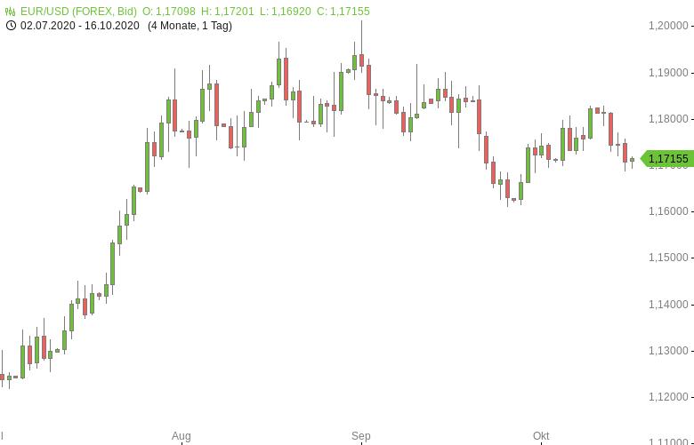 FX-Mittagsbericht-US-Dollar-fällt-von-Wochenhoch-zurück-Tomke-Hansmann-GodmodeTrader.de-1