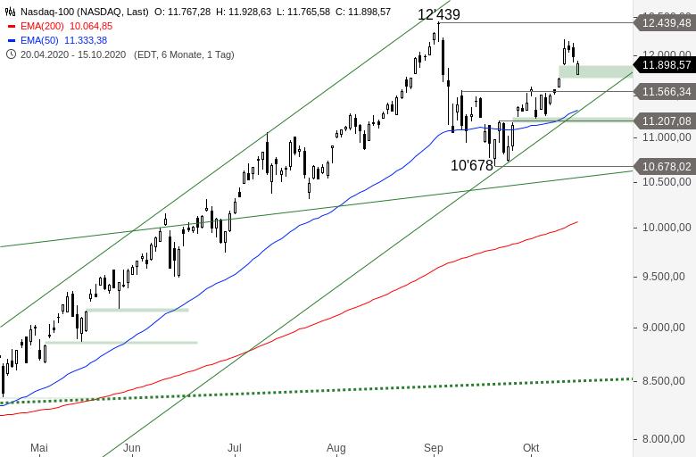 NASDAQ-100-Genug-konsolidiert-Chartanalyse-Alexander-Paulus-GodmodeTrader.de-1