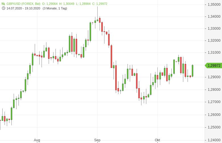 GBP-USD-Rightmove-Hauspreisindex-gestiegen-Chartanalyse-Tomke-Hansmann-GodmodeTrader.de-1