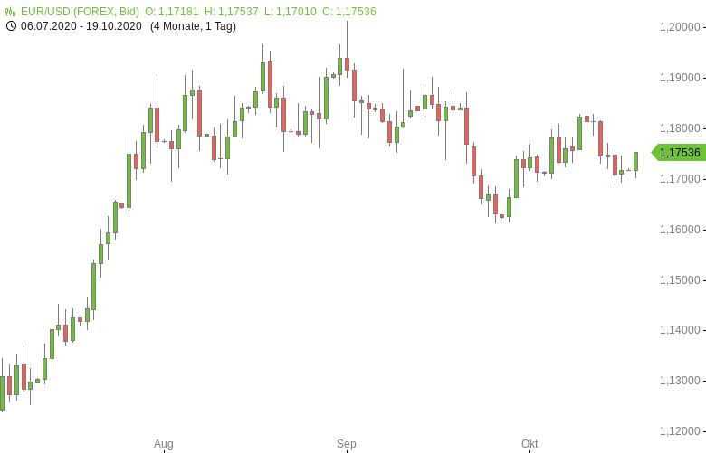 FX-Mittagsbericht-US-Dollar-mit-schwächerem-Start-in-die-Woche-Tomke-Hansmann-GodmodeTrader.de-1