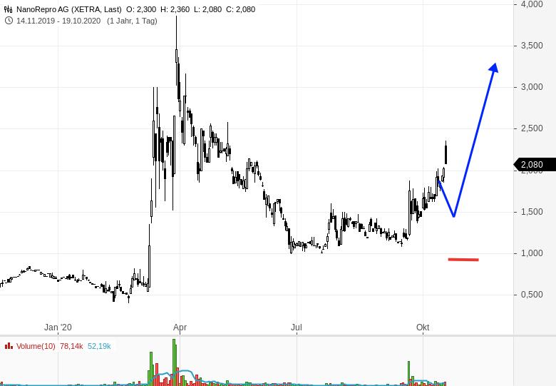 Small-Cap-Trading-am-Beispiel-von-NANOREPRO-Rene-Berteit-GodmodeTrader.de-1