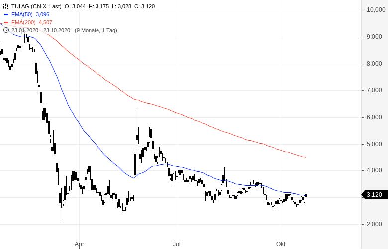 Der-Markt-sieht-was-was-du-nicht-siehst-Chartanalyse-Oliver-Baron-GodmodeTrader.de-2