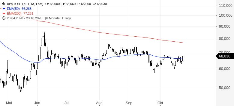 Der-Markt-sieht-was-was-du-nicht-siehst-Chartanalyse-Oliver-Baron-GodmodeTrader.de-3
